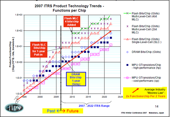 SC Tech Trends vs Moore's Law