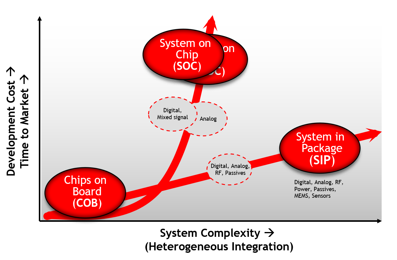 SiP Integrates multiple SoC processes
