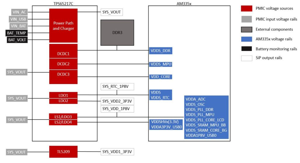 OSD335x Power Connections
