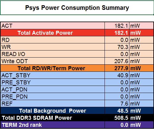 Figure 11: DDR3 power consumption summary