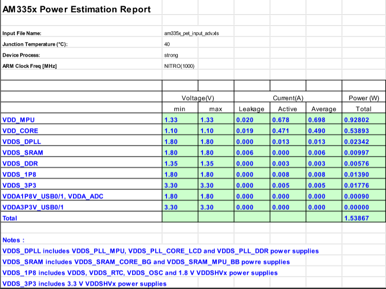 Figure 8: Power estimation result