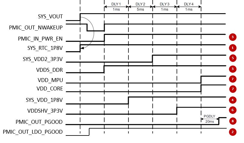 Figure 2: AM335x + PMIC power up sequence