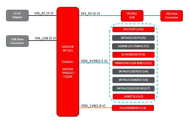 Figure 3: OSD3358 SBC Reference Design power system diagram