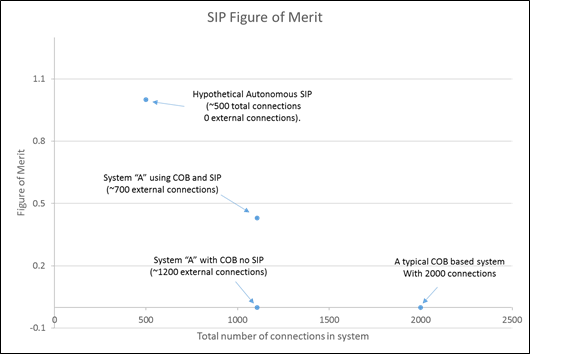 Sip metrics is there a moore s law equivalent octavo for Sip manufacturers in texas