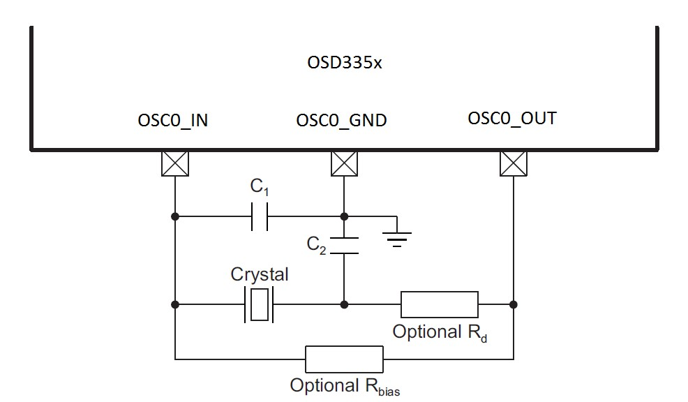 OSD335x Clock Circuitry