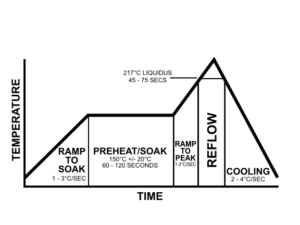 Reflow Profile