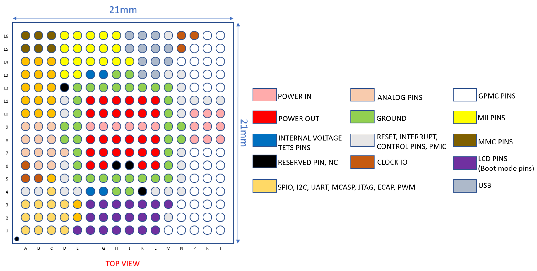 osd335x sm layout guide