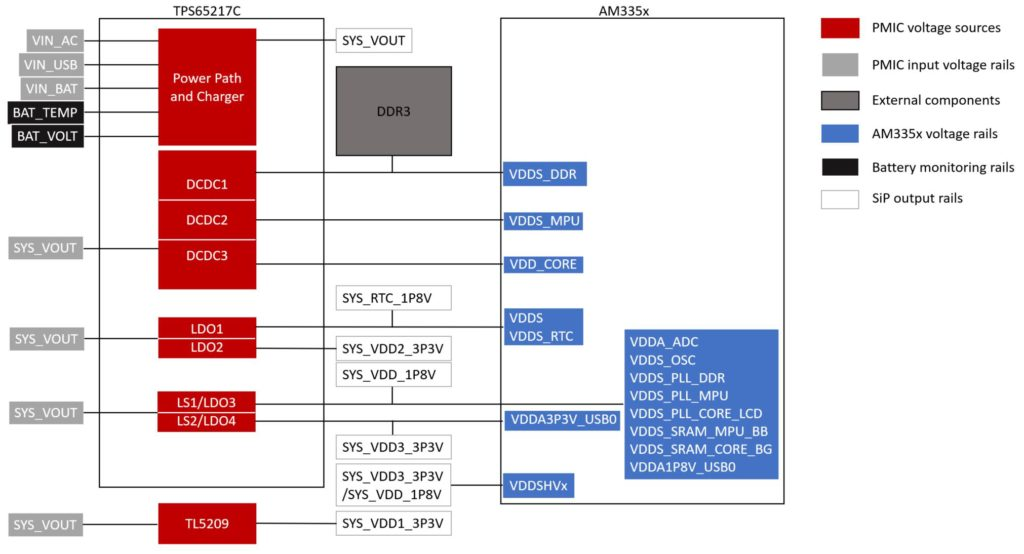 OSD335x-SM, the AM335x System in Package, Power Application