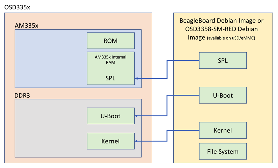 Figure 4 Boot Process Memory Usage - Octavo Systems