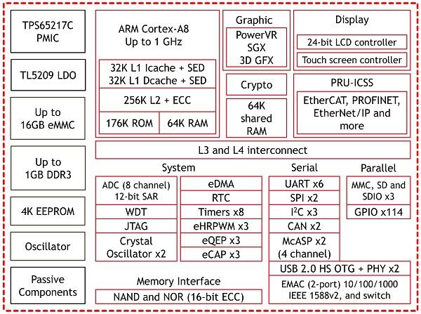 OSD335x C-SiP Detailed Block Diagram
