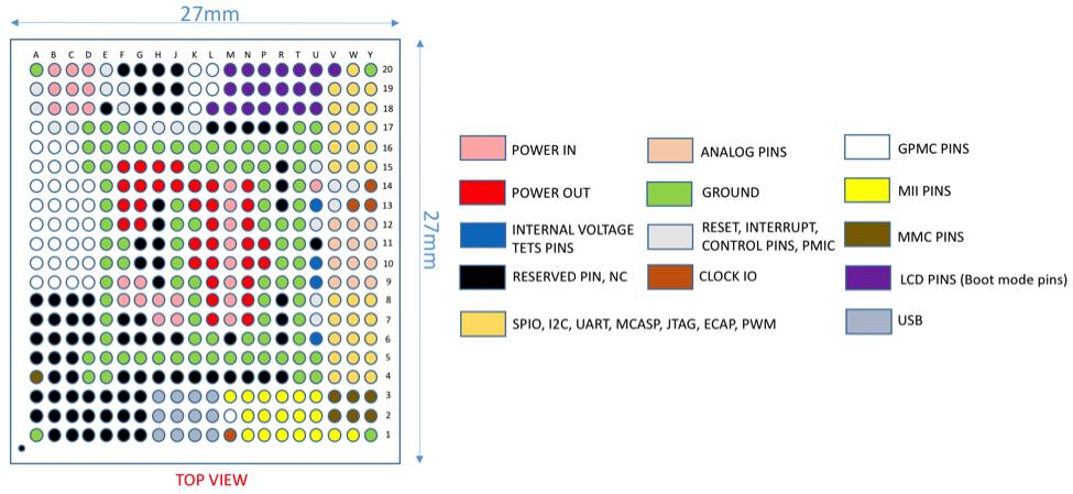 OSD335x C-SiP Design Tutorial - Octavo Systems