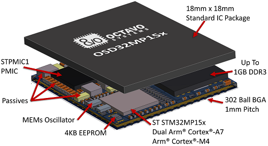 STM32MP1 Module - Octavo Systems - OSD32MP15x System in Package