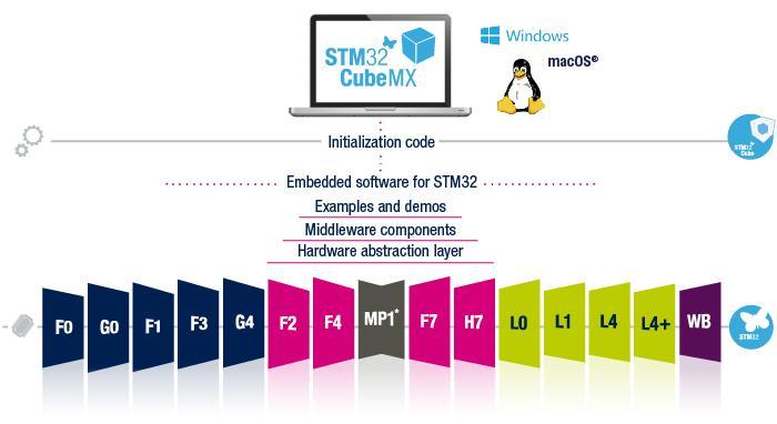 STM32MP1 CubeMX Tutorial for OSD32MP15x - Octavo Systems