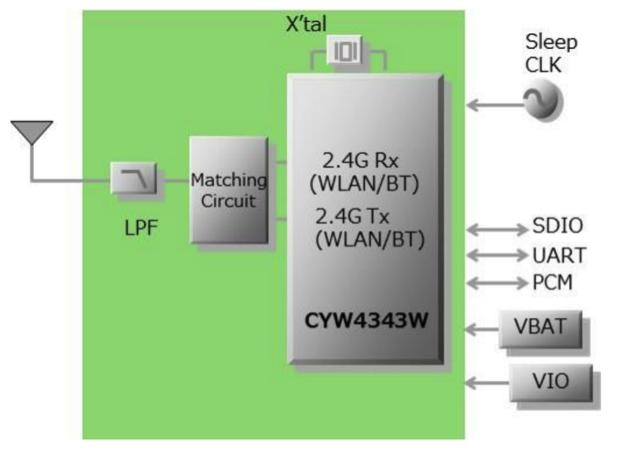Adding WiFi to Your Design: Cypress CY4343W + OSD335x